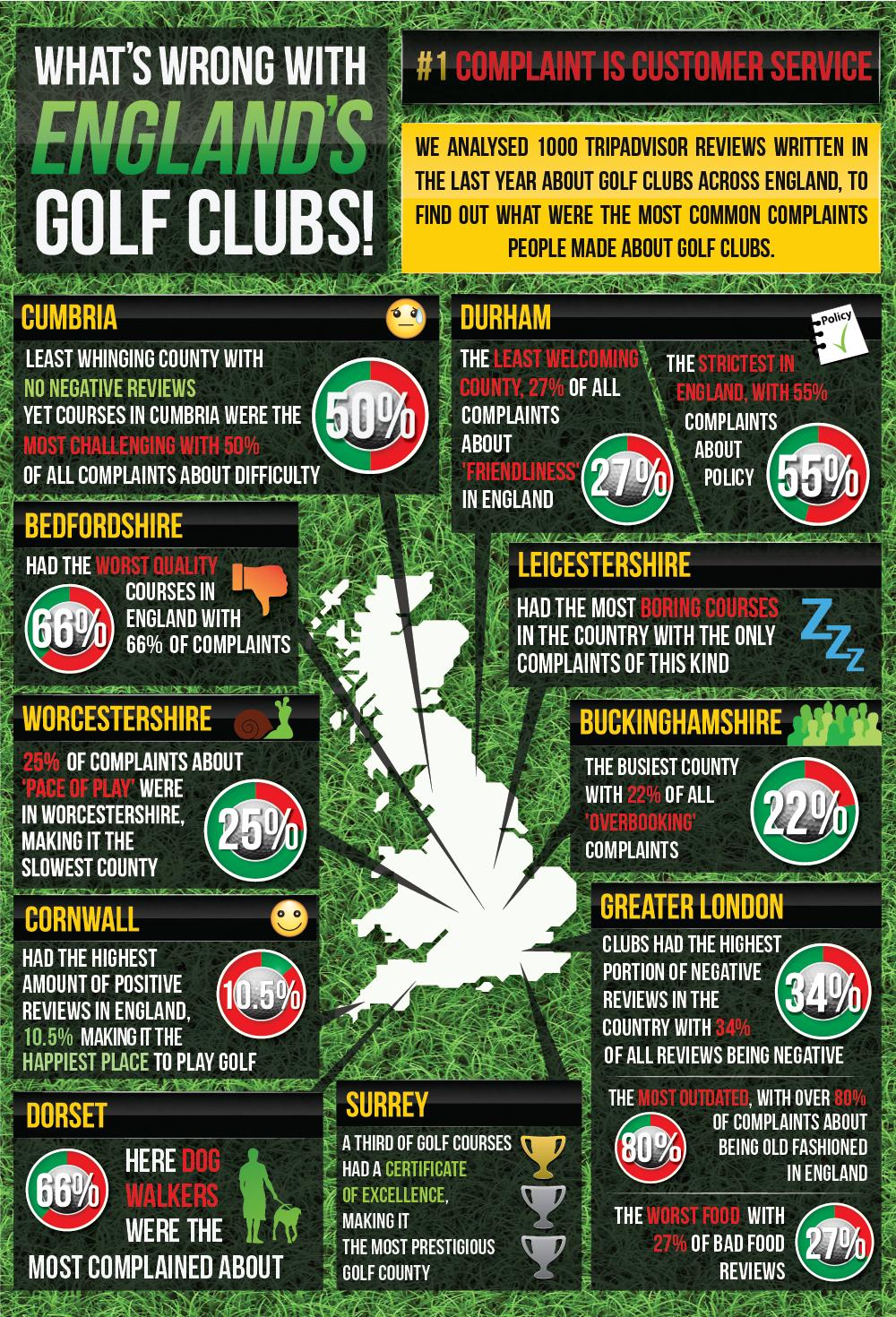 Golf club TripAdvisor review study infographic