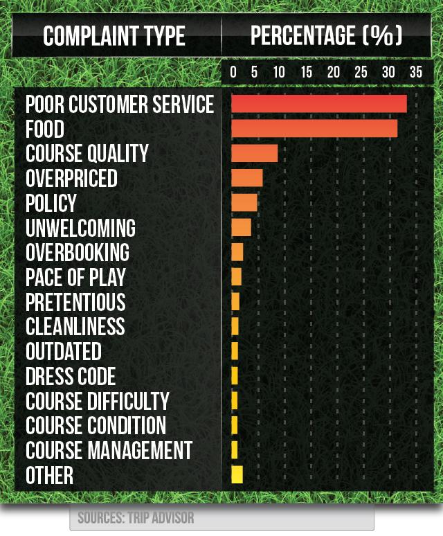 Golf club reviews study graph