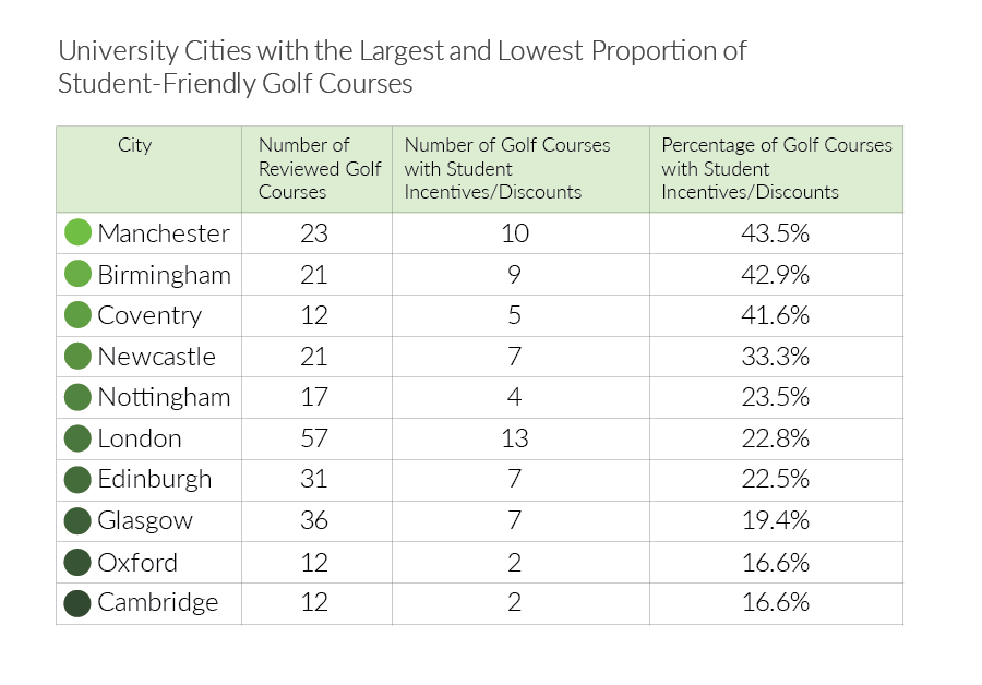 table-student-friendly-golf-courses