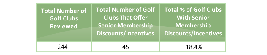 senior-golf-support-total-review-table