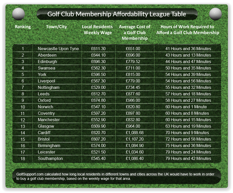 golf-club-membership-affordability-league-table-infographic