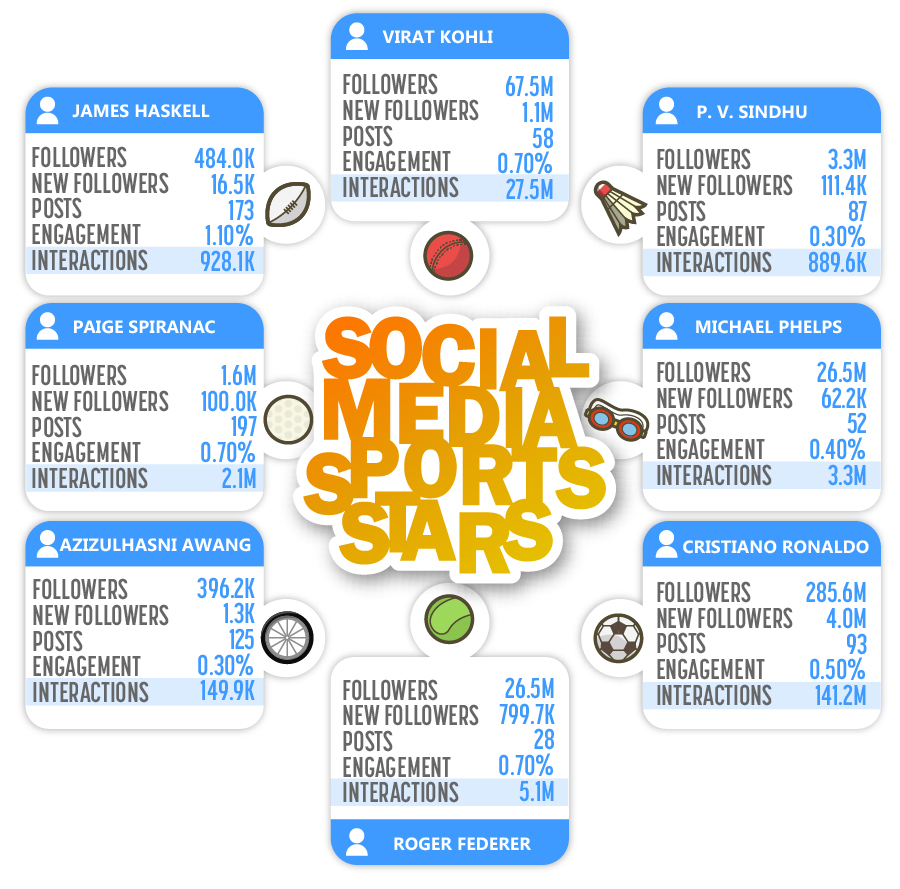 social-media-sports-stars-infographic