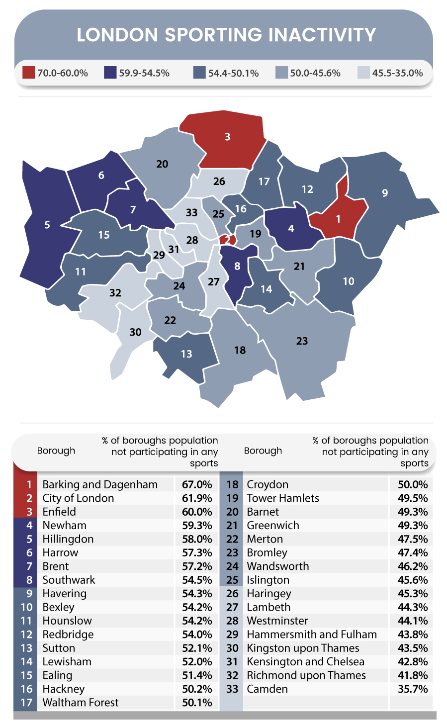 golf-support-london-sporting-inactivity-infographic-main