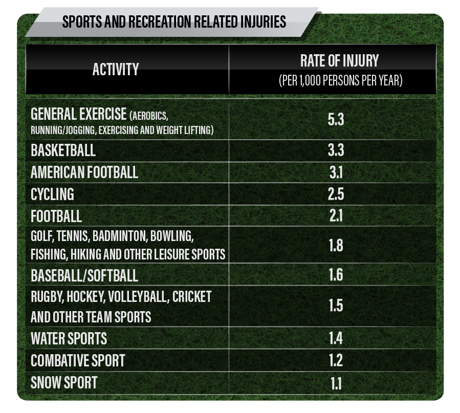 Other Team Sports: Sports Injury Statistics Suggest: Golf Is More Dangerous