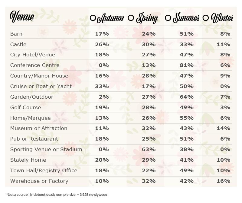 Top-10-Spring-Wedding-Venues-table