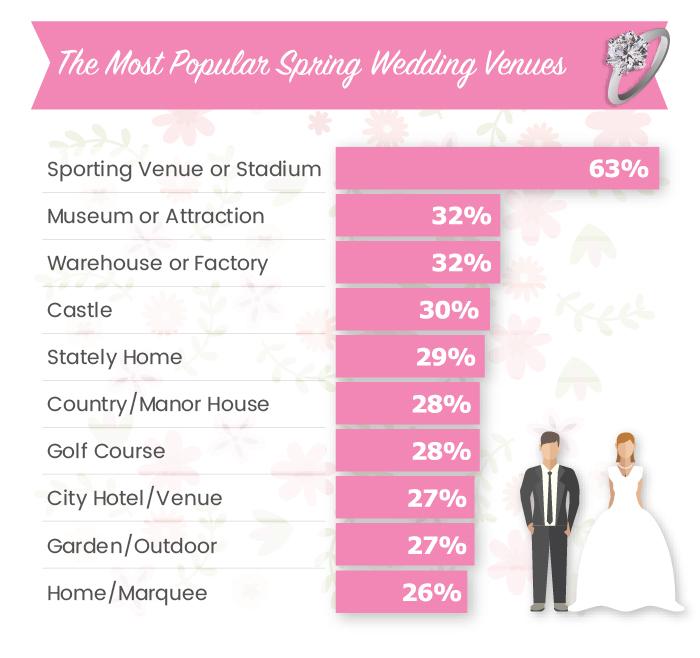 Top-10-Spring-Wedding-Venues