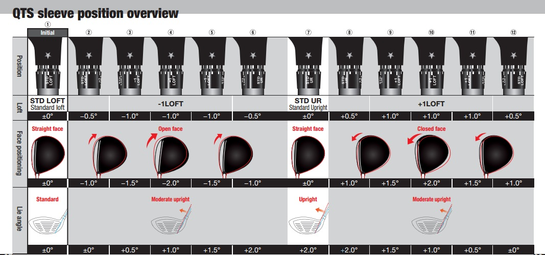 QTS Sleeve Positions