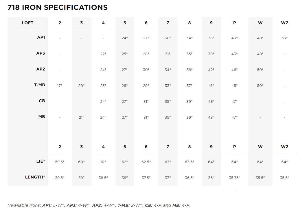 Titleist 718 IRON SPECIFICATIONS