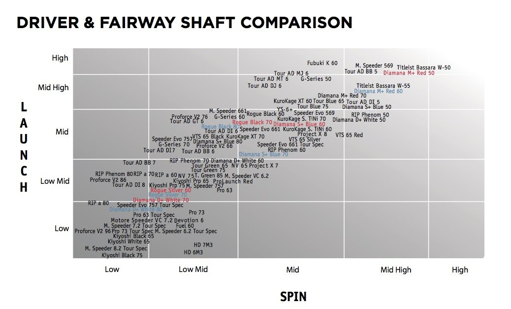 Titleist Driver and Fairway shaft comparison